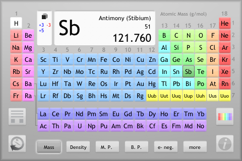 The chemical touch explore the properties of the elements and the standard amino acids with the chemical touch a touch sensitive periodic table on one side and amino acid urtaz Images