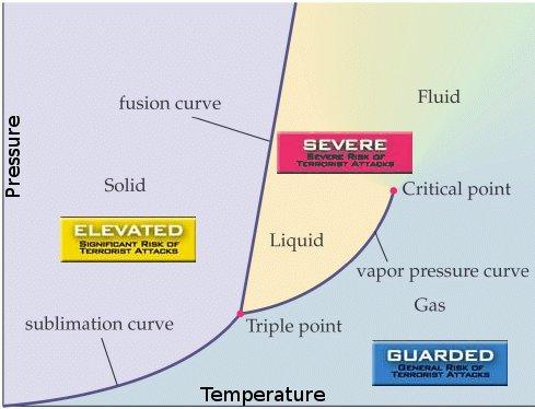 Phase Diagram Alert Level